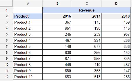 Merge Cells in Google Sheets - Dataset