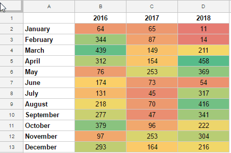 Heat Map in Google Sheets - Example