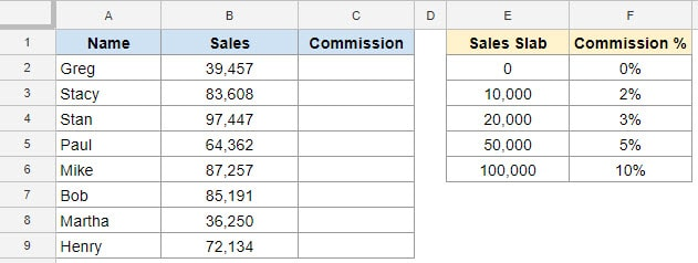Calculating Commission using IFS function in Google Sheets