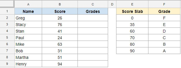 Calculating Grades using IFS Formula in Google Sheets