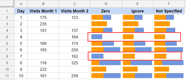 Bar Sparkline in Google Sheets - empty