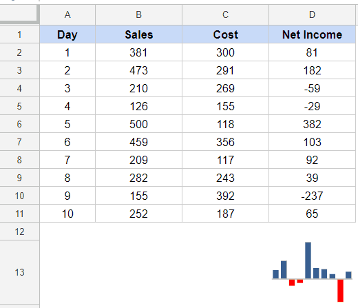 Column Sparkline in Google Sheets - axis