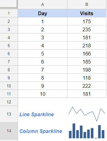 Sparkline Chart in Google Sheets - Example