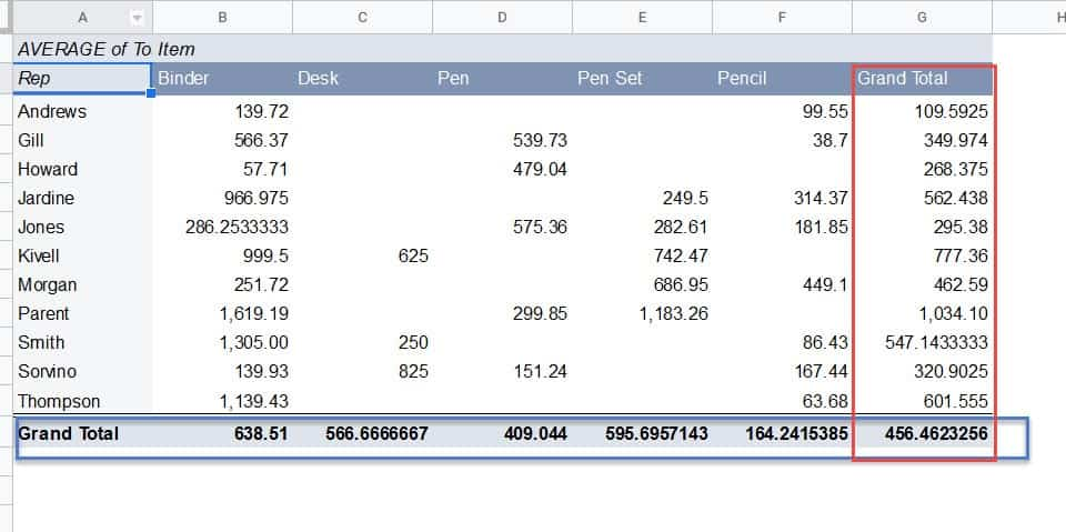 Grand Total Column in Pivot Table