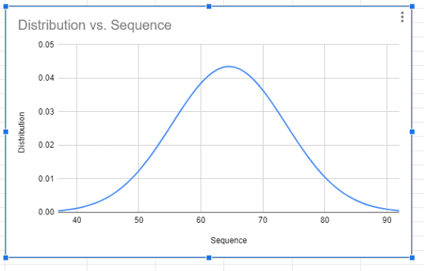 Bell Curve in Google Sheets