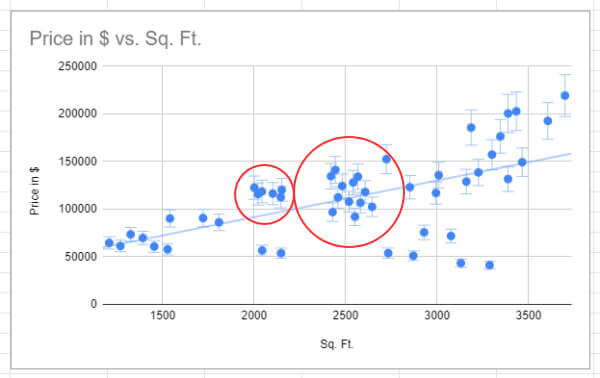 Clusters in Scatter chart in Google Sheets