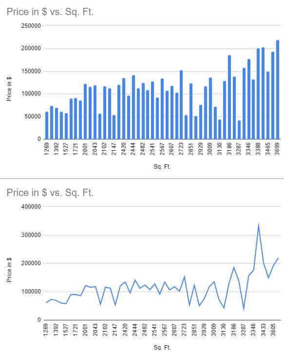 Line and column Chart vs Scatter plot