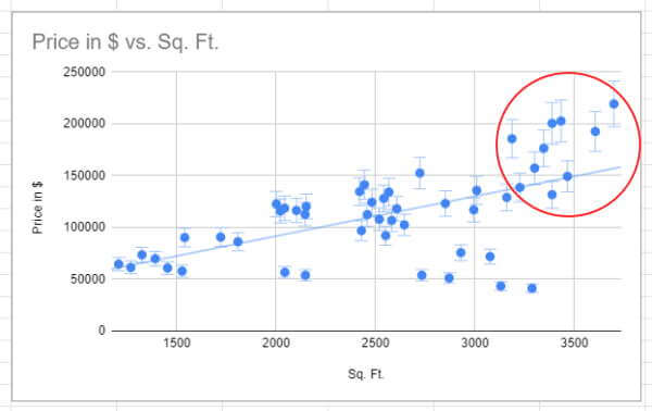 Off Trend cluster in Scatter graph in Google Sheets