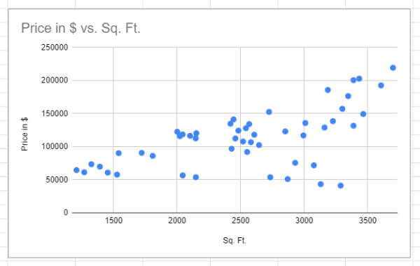Scatter Plot chart in Google Sheets