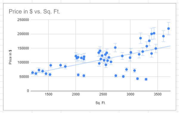 Scatter Plot graph made