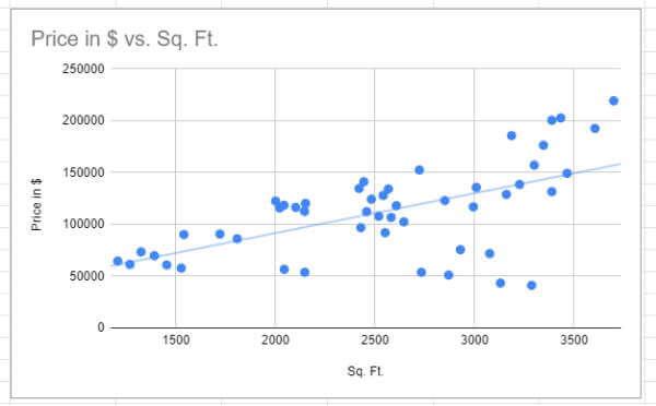 Trendlines in scatter plot