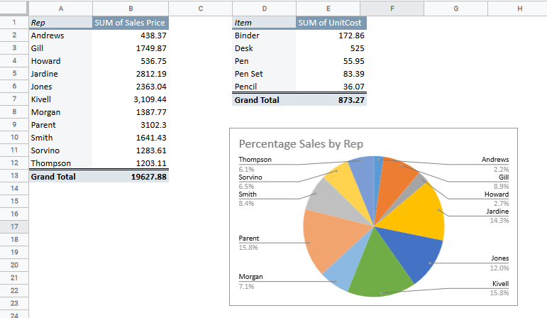 Chart inserted along with the Pivot Table