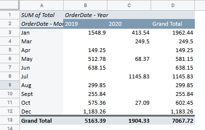 Data grouped by month and year in Google Sheets Pivot Table