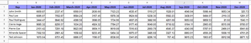 Dataset to group columns