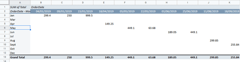 Order date in columns in the Pivot Table