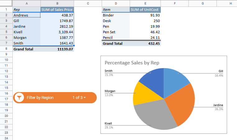 Pivot Table and chart are filtered to only show Central Data