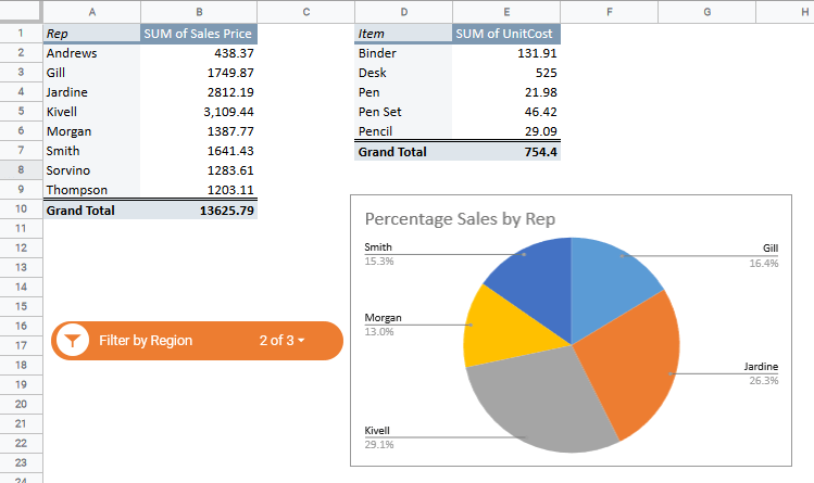 Pivot Table and chart are filtered to show Central and West Data