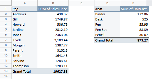 Two Pivot Tables in Google Sheets