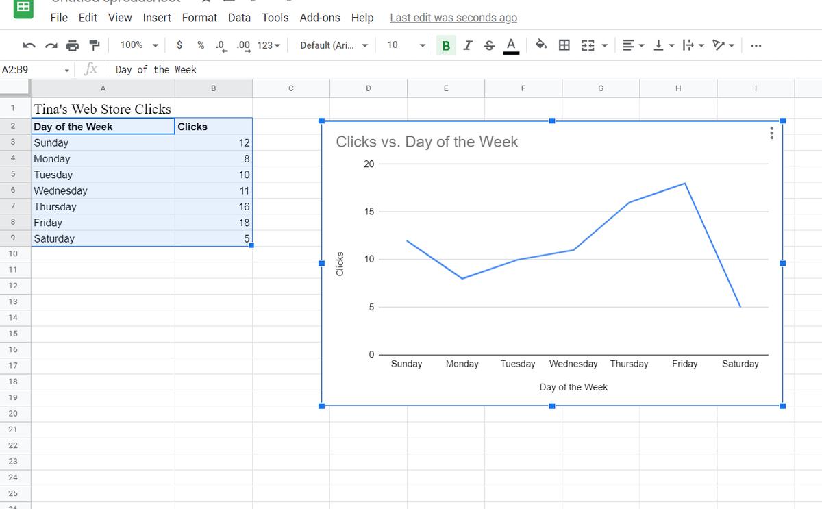 google sheets line chart