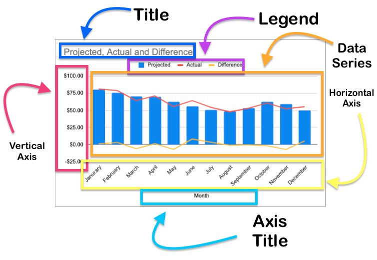 combo chart elements explained